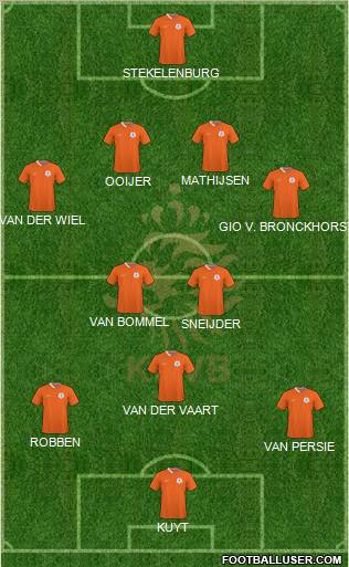 Holland football formation