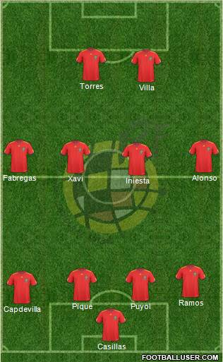 Spain football formation