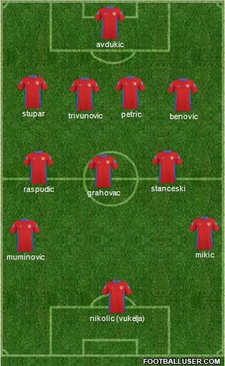 FK Borac Banja Luka football formation