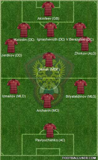 Russia football formation