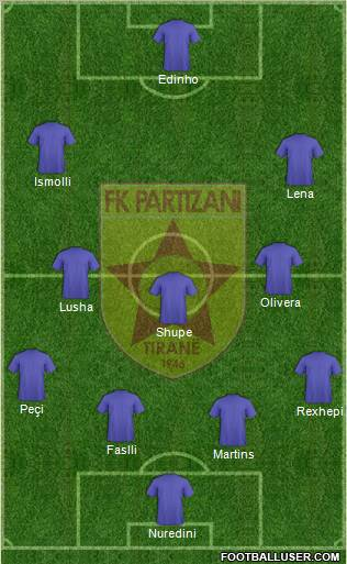 KF Partizani Tiranë football formation