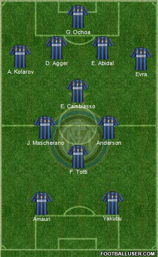 F.C. Internazionale football formation