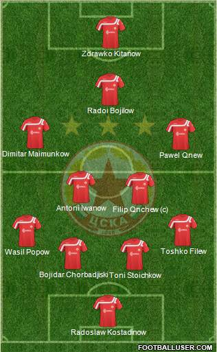 CSKA (Sofia) football formation