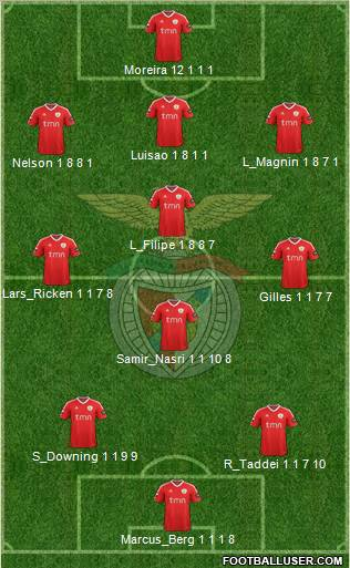 Benfica (PLANTILLA CERRADA) 235795_Sport_Lisboa_e_Benfica_-_SAD