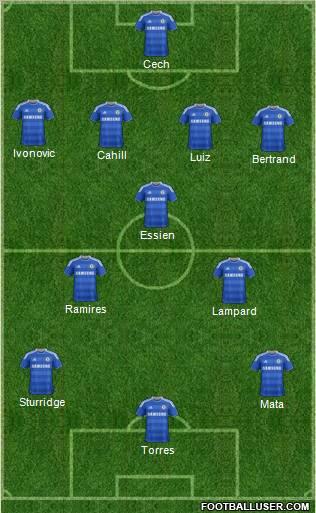 Chelsea team vs Birmingham