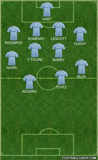 Manchester City (England) Football Formation