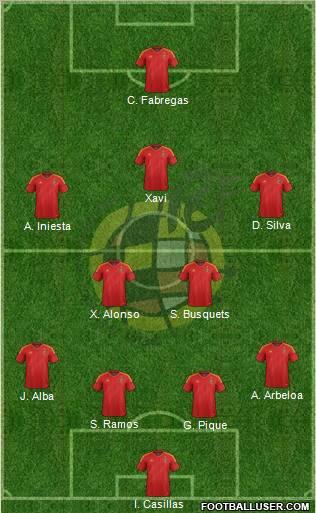 Spain football formation