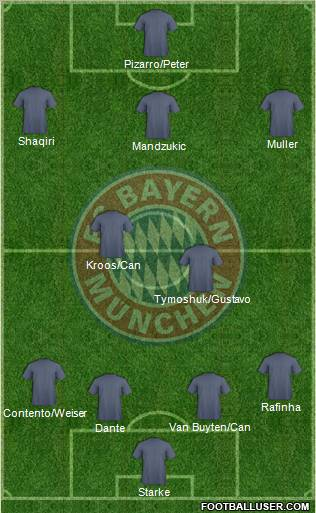 Your team's most likely lineup for next season ? 450640_FC_Bayern_Munchen