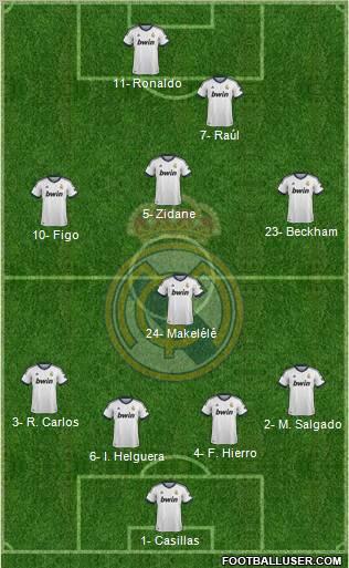 Real Madrid Cf Squad