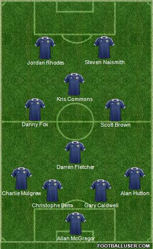 Scotland football formation
