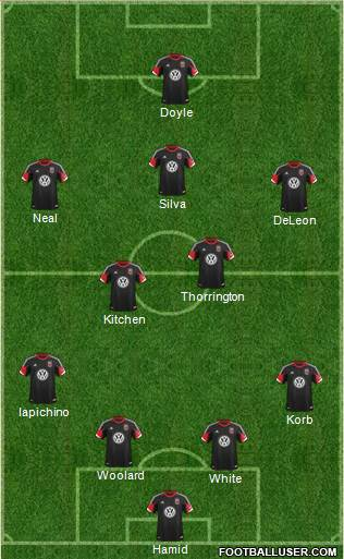D.C. United lineup prediction versus Chivas USA