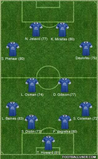 http://www.footballuser.com/formations/2013/12/894019_Everton.jpg