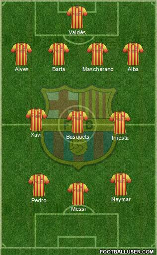 Projected Barcelona Lineup
