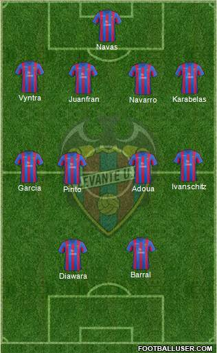 Projected Levante Lineup