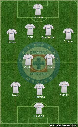 Projected Cruz Azul Lineup