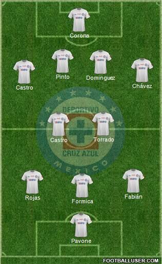 Projected Cruz Azul Lineup