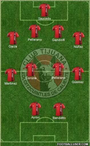 Projected Tijuana Lineup