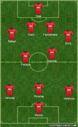 Projected Manchester Lineup
