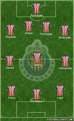 Projected Chivas Lineup