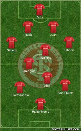 SC Internacional football formation