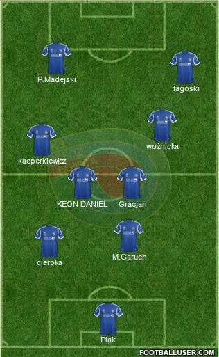 Miedz Legnica football formation
