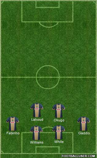 Philadelphia Union 4-2-3-1 football formation