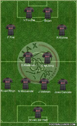 AFC Ajax football formation