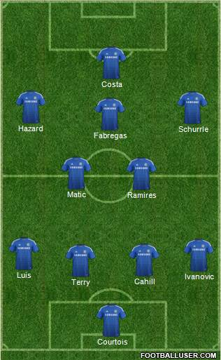 Swansea vs Chelsea Preview, Team News, Likely Line-Ups ...