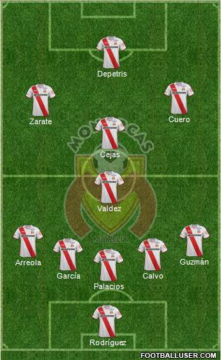 Club Monarcas Morelia 5-4-1 football formation