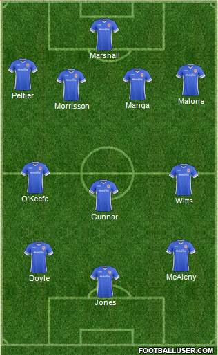 Cardiff City 4-3-3 football formation
