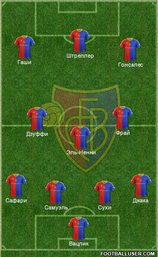 FC Basel 4-3-3 football formation