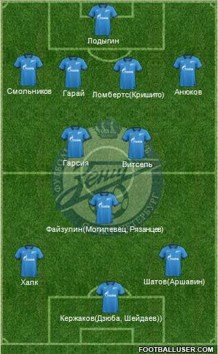 Zenit St. Petersburg 4-3-3 football formation
