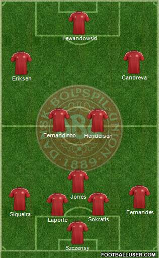 Denmark 4-1-2-3 football formation