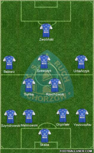 Ruch Chorzow 4-5-1 football formation