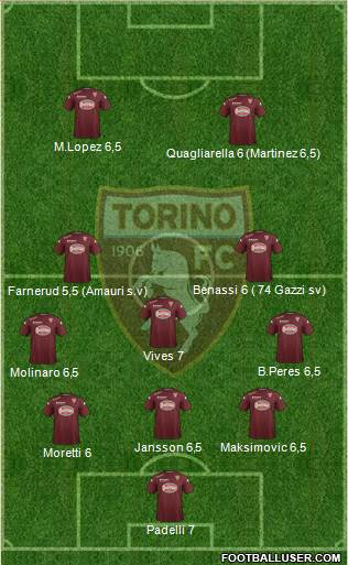 Torino 5-3-2 football formation