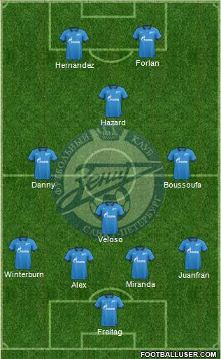 Zenit St. Petersburg 4-4-2 football formation