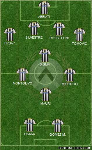Udinese 4-4-2 football formation