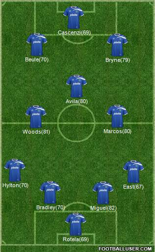Portsmouth 4-3-3 football formation