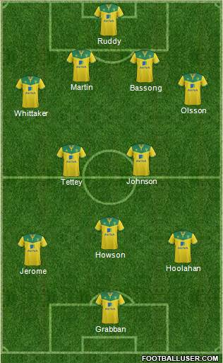 Norwich City 3-4-3 football formation