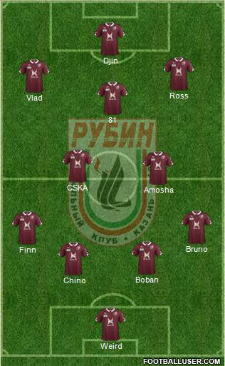 Rubin Kazan 3-4-3 football formation