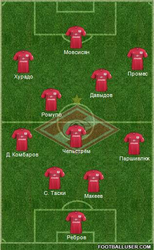 Spartak Moscow 4-1-2-3 football formation