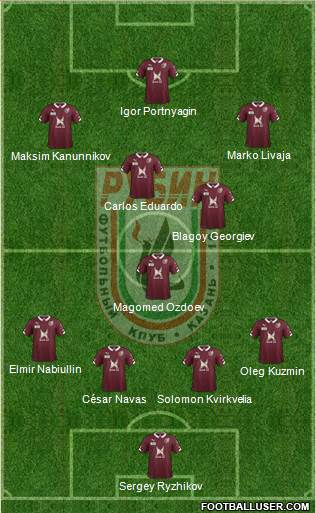 Rubin Kazan 4-3-3 football formation