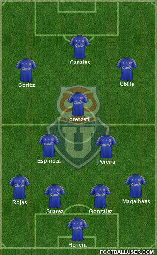CF Universidad de Chile 4-2-1-3 football formation