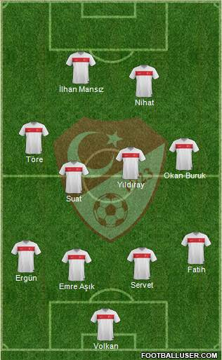 Turkey 4-4-2 football formation