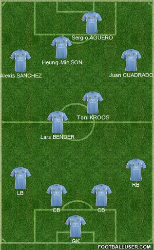 Puerto Rico Islanders 4-2-3-1 football formation