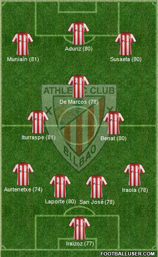 Bilbao Athletic 4-3-3 football formation