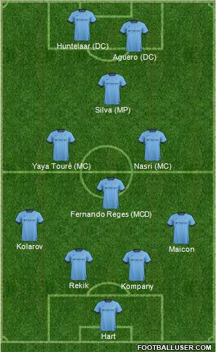 Manchester City 4-3-1-2 football formation