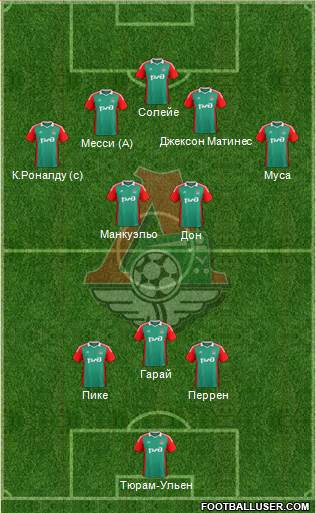 Lokomotiv Moscow 3-4-3 football formation