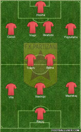 KF Partizani Tiranë 4-2-3-1 football formation