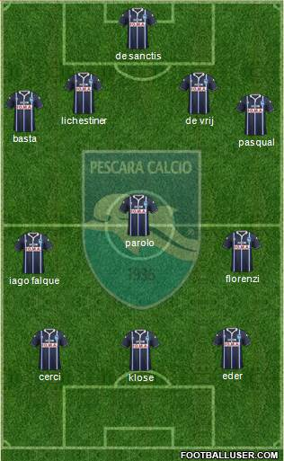 Pescara 4-3-3 football formation
